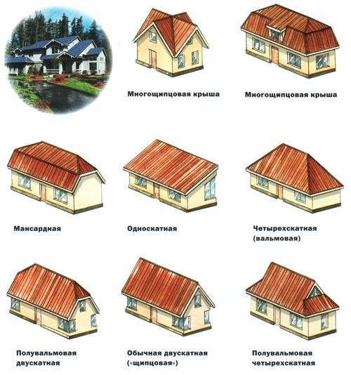 разные конструкции крыш.Крыши устраивают чердачные, бесчердачные и эксплуатируемые.<br /> Наиболее распространены чердачные скатные крыши и совмещенные покрытия.